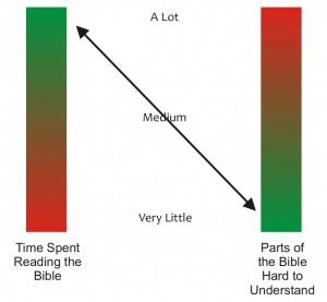 Biblegraph2